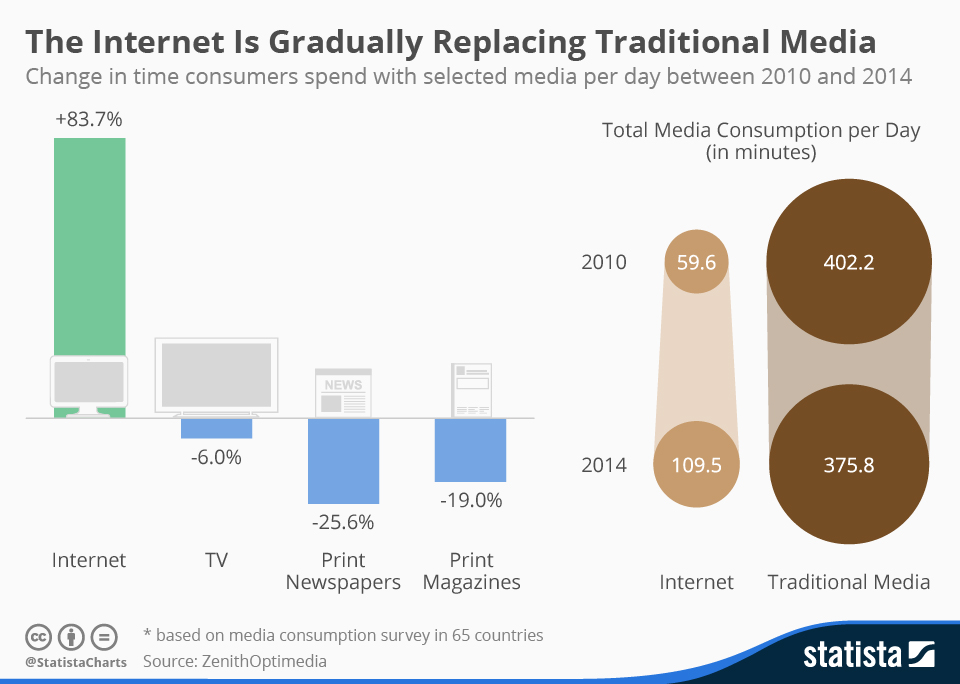 The decline of traditional marketing, statista graph